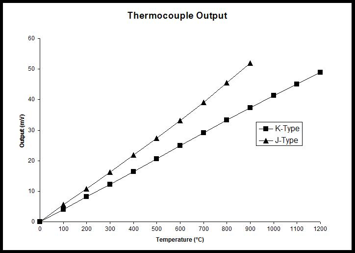 Thermocouple-Output